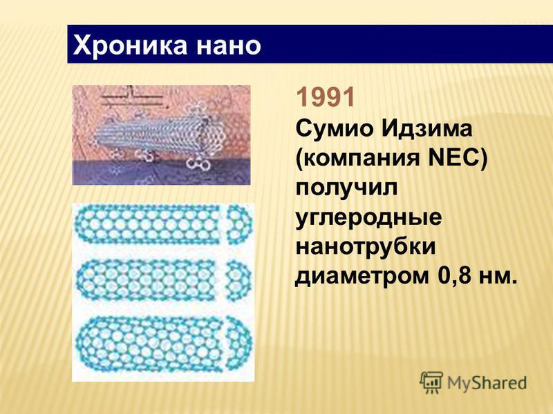 Хроника нано 1991 Сумио Идзима (компания NEC) получил углеродные нанотрубки диаметром 0,8 нм.