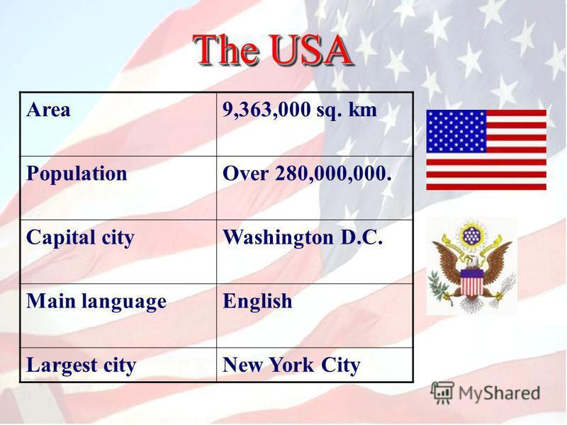 The USA Area9,363,000 sq. km PopulationOver 280,000,000. Capital cityWashington D.C. Main languageEnglish Largest cityNew York City