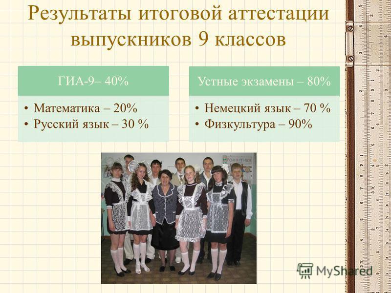 Результаты итоговой аттестации выпускников 9 классов ГИА-9– 40% Математика – 20% Русский язык – 30 % Устнае экзамена – 80% Немецкий язык – 70 % Физкультура – 90%