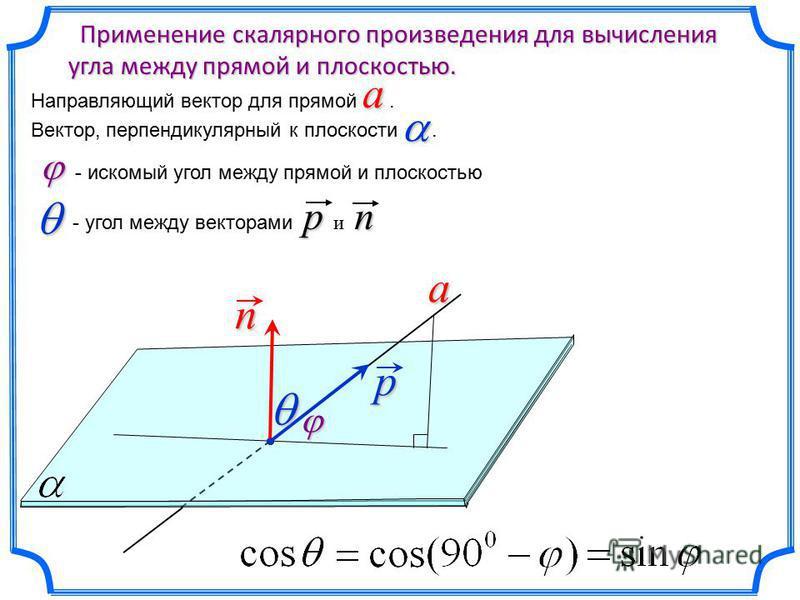 an p Применение скалярного произведения для вычисления угла между прямой и плоскостью. Применение скалярного произведения для вычисления угла между прямой и плоскостью. a Направляющий вектор для прямой a. Вектор, перпендикулярный к плоскости. - иском