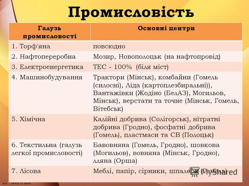 Промисловість Галузь промисловості Основні центри 1. Торф'янаповсюдно 2. НафтопереробнаМозир, Новополоцьк (на нафтопровід) 3. ЕлектроенергетикаТЕС - 100% (біля міст) 4. МашинобудуванняТрактори (Мінськ), комбайни (Гомель (силосні), Ліда (картоплезбира