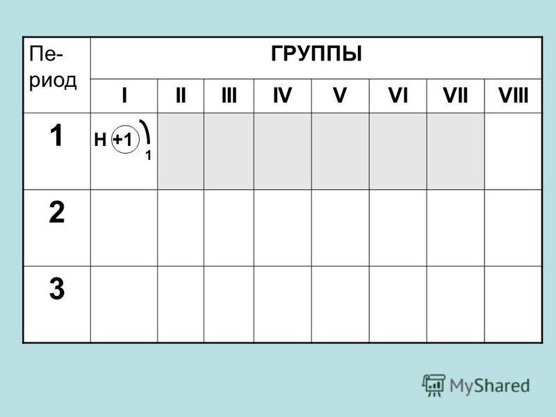 Пе- риод ГРУППЫ IIIIIIIVVVIVIIVIII 1 2 3 Н +1 1
