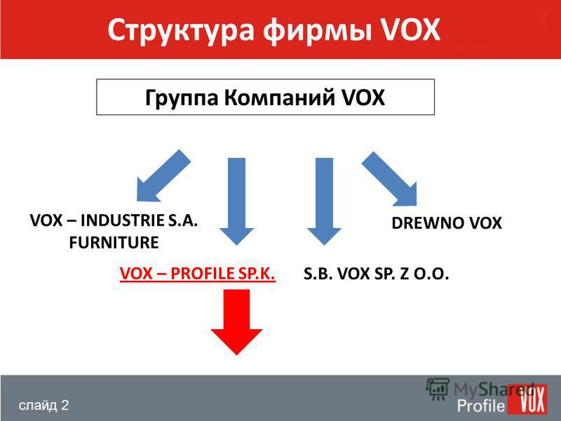 слайд 2 Структура фирмы VOX Группа Компаний VOX DREWNO VOX S.B. VOX SP. Z O.O. VOX – PROFILE SP.K. VOX – INDUSTRIE S.A. FURNITURE
