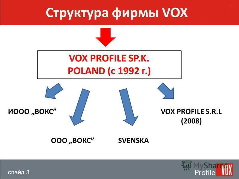 слайд 3 Структура фирмы VOX VOX PROFILE SP.K. POLAND (с 1992 г.) ИООО ВОКСVOX PROFILE S.R.L (2008) ООО ВОКСSVENSKA