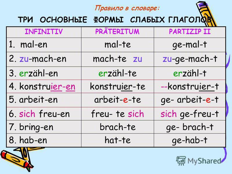 ТРИ ОСНОВНЫЕ ФОРМЫ СЛАБЫХ ГЛАГОЛОВ INFINITIVPRÄTERITUMPARTIZIP II 1. mal-enmal-tege-mal-t 2. zu-mach-enmach-te zuzu-ge-mach-t 3. erzähl-enerzähl-teerzähl-t 4. konstruier-enkonstruier-te--konstruier-t 5. arbeit-enarbeit-e-tege- arbeit-e-t 6. sich freu