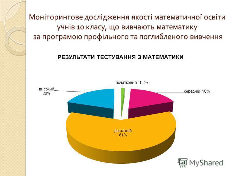 Моніторингове дослідження якості математичної освіти учнів 10 класу, що вивчають математику за програмою профільного та поглибленого вивчення