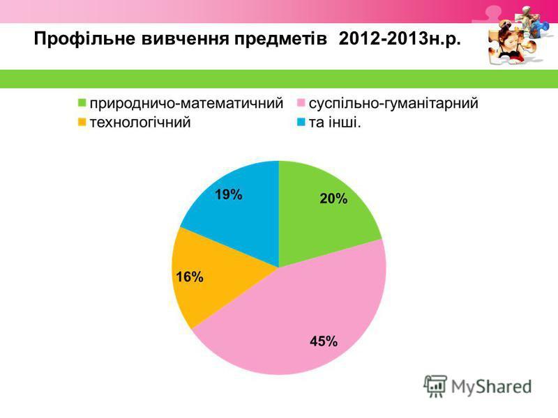 Профільне вивчення предметів 2012-2013н.р.