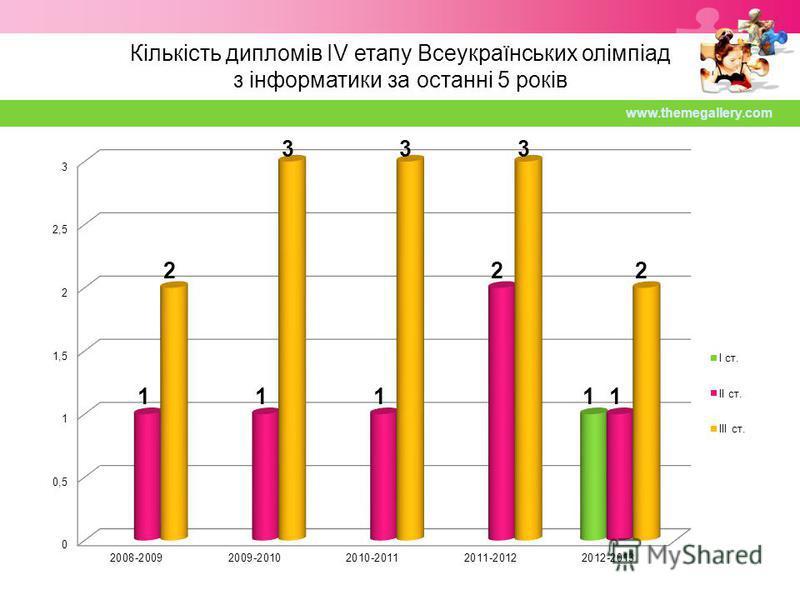 Кількість дипломів IV етапу Всеукраїнських олімпіад з інформатики за останні 5 років www.themegallery.com