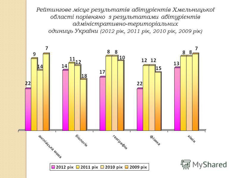 Рейтингове місце результатів абітурієнтів Хмельницької області порівняно з результатами абітурієнтів адміністративно-територіальних одиниць України (2012 рік, 2011 рік, 2010 рік, 2009 рік)