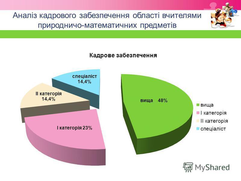 Аналіз кадрового забезпечення області вчителями природничо-математичних предметів