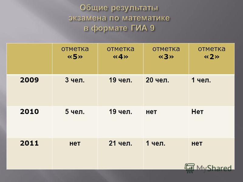 отметка «5» отметка «4» отметка «3» отметка «2» 2009 3 чел.19 чел.20 чел.1 чел. 2010 5 чел.19 чел.нет Нет 2011 нет 21 чел.1 чел.нет