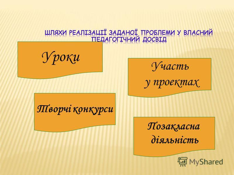 Уроки Творчі конкурси Участь у проектах Позакласна діяльність