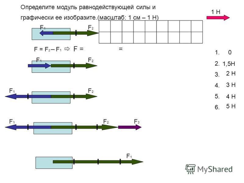 Определите модуль равнодействующей силы и графически ее изобразите.(масштаб: 1 см – 1 Н) 1. 2. 3. 4. 5. 6. 2 Н 0 1,5Н 3 Н 4 Н 1 Н F1F1 F1F1 F1F1 F1F1 F1F1 F2F2 F2F2 F2F2 F2F2 F3F3 5 Н