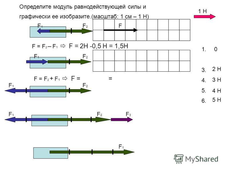 Определите модуль равнодействующей силы и графически ее изобразите.(масштаб: 1 см – 1 Н) 1. 2. 3. 4. 5. 6. 2 Н 0 1,5Н 3 Н 4 Н 1 Н F1F1 F1F1 F1F1 F1F1 F1F1 F2F2 F2F2 F2F2 F2F2 F3F3 F = F 2 – F 1 F = = 5 Н