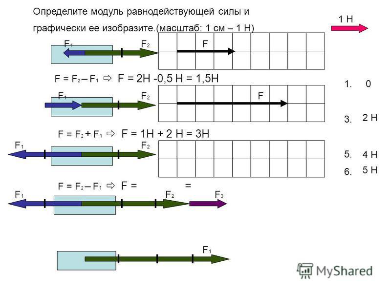 Определите модуль равнодействующей силы и графически ее изобразите.(масштаб: 1 см – 1 Н) 1. 3. 4. 5. 6. 2 Н 0 3 Н 4 Н 1 Н F1F1 F1F1 F1F1 F1F1 F1F1 F2F2 F2F2 F2F2 F2F2 F3F3 F = F 2 – F 1 F = 2Н -0,5 Н = 1,5Н F F = F 2 + F 1 F = = 5 Н