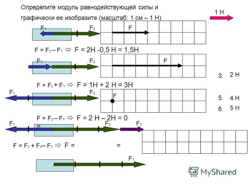 Определите модуль равнодействующей силы и графически ее изобразите.(масштаб: 1 см – 1 Н) 1. 3. 5. 6. 2 Н 0 4 Н 1 Н F1F1 F1F1 F1F1 F1F1 F1F1 F2F2 F2F2 F2F2 F2F2 F3F3 F = F 2 – F 1 F = 2Н -0,5 Н = 1,5Н F F = F 2 + F 1 F = 1H + 2 Н = 3Н F F = F 2 – F 1