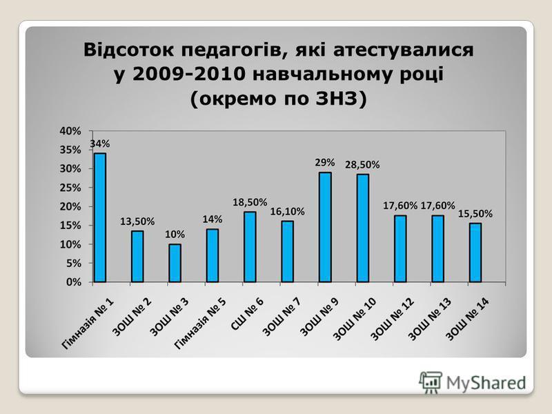 Відсоток педагогів, які атестувалися у 2009-2010 навчальному році (окремо по ЗНЗ)