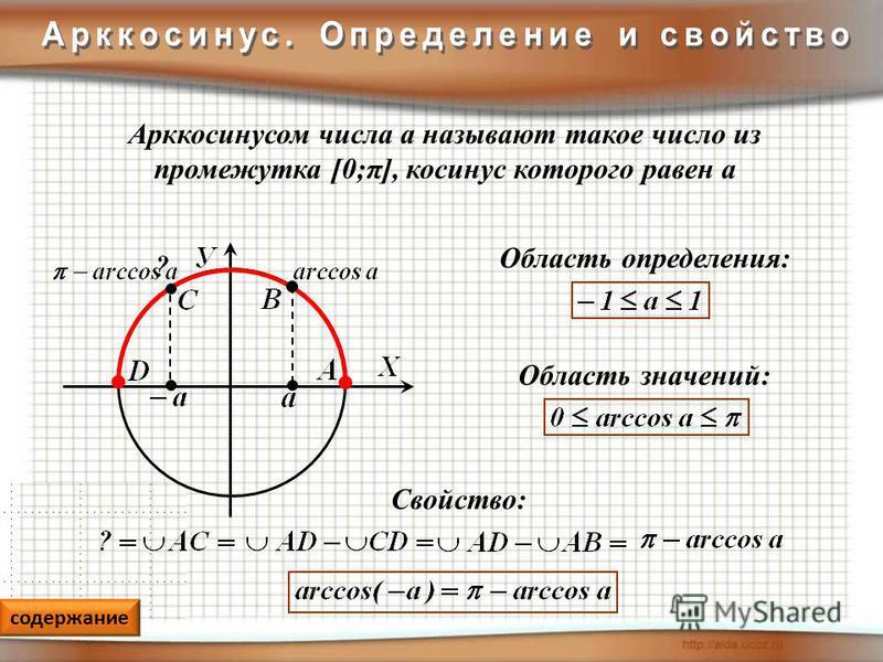 Арккосинусом числа а называют такое число из промежутка [0;π], косинус которого равен а Область значений: Область определения: Свойство: содержание