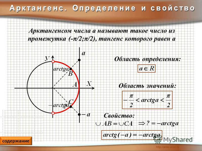 Свойство: Арктангенсом числа а называют такое число из промежутка (-π/2;π/2), тангенс которого равен а Область значений: Область определения: содержание