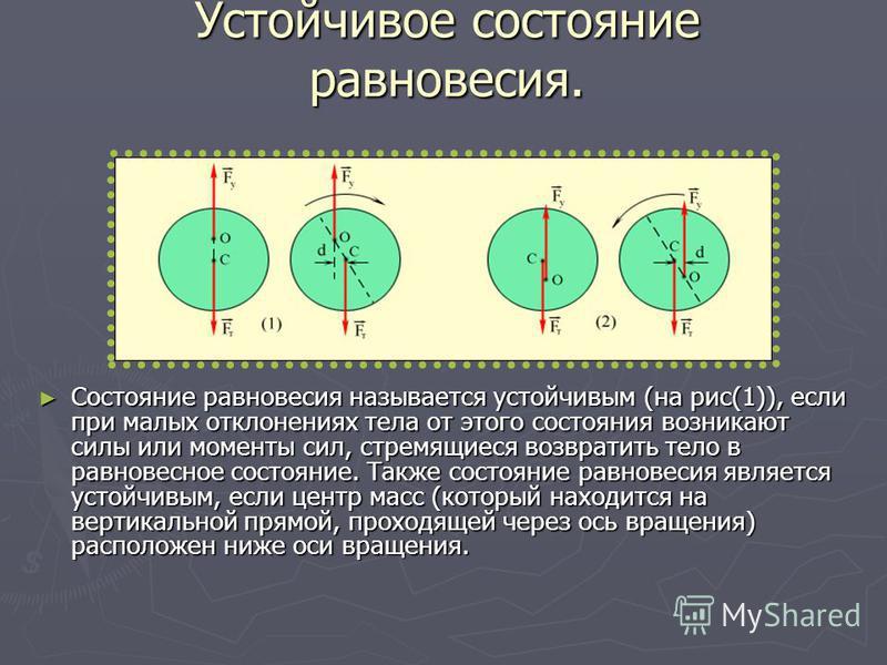 Устойчивое состояние равновесия. Состояние равновесия называется устойчивым (на рис(1)), если при малых отклонениях тела от этого состояния возникают силы или моменты сил, стремящиеся возвратить тело в равновесное состояние. Также состояние равновеси
