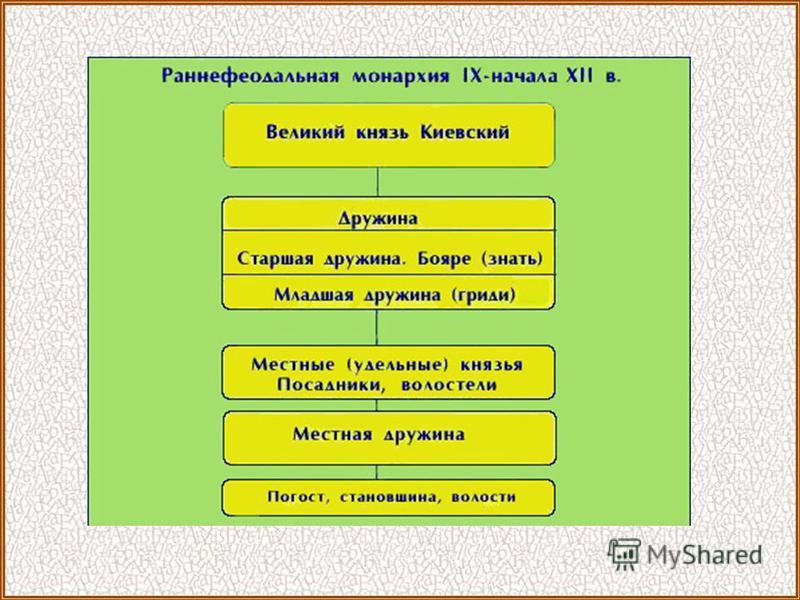 В Новгороде князь уже не был главой княжества. Принимая князя, новгородцы заключали с ним «ряд» договор. Князья были лишь военачальниками во время войн и высшими судьями. Дополнительная иллюстрация