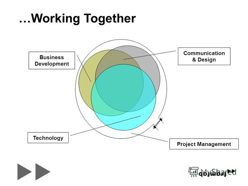 Project Management Communication & Design Business Development Technology …Working Together