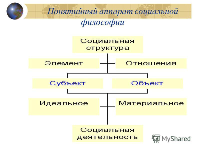 Понятийный аппарат социальной философии