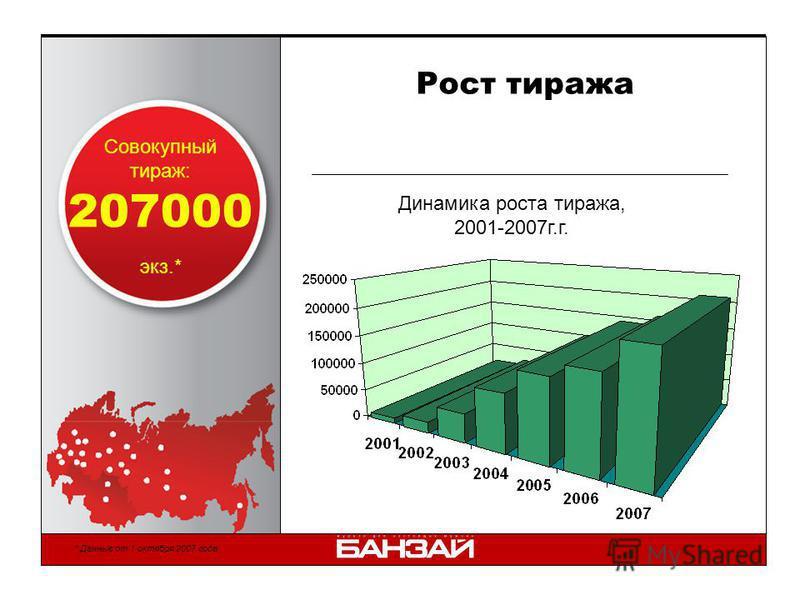 Рост тиража Совокупный тираж: экз.* 207000 Динамика роста тиража, 2001-2007 г.г. * Данные от 1 октября 2007 года.