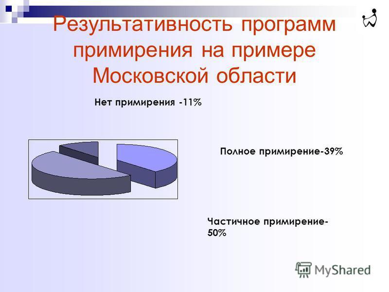 Результативность программ примирения на примере Московской области Полное примирение-39% Частичное примирение- 50% Нет примирения -11%