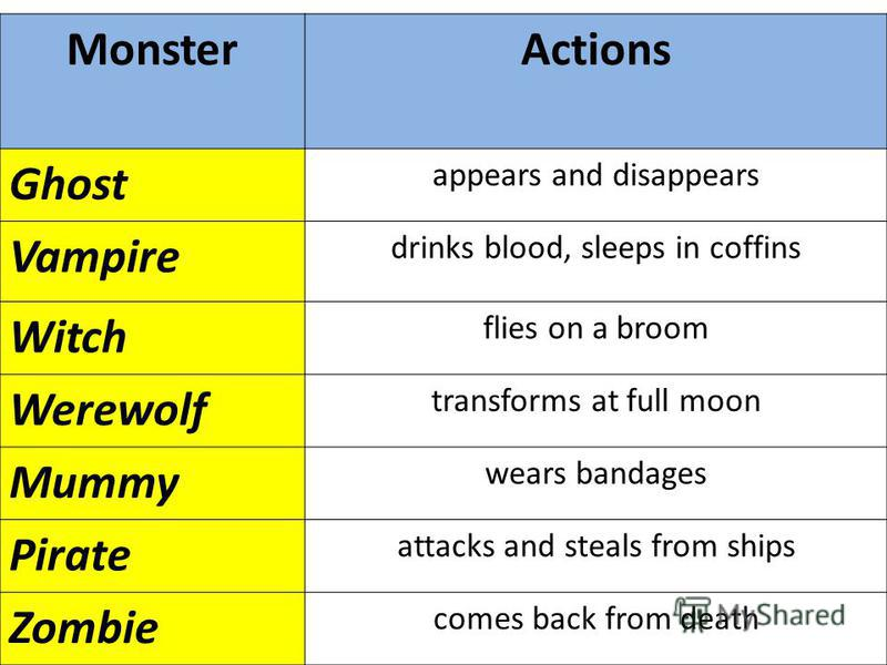 MonsterActions Ghost appears and disappears Vampire drinks blood, sleeps in coffins Witch flies on a broom Werewolf transforms at full moon Mummy wears bandages Pirate attacks and steals from ships Zombie comes back from death