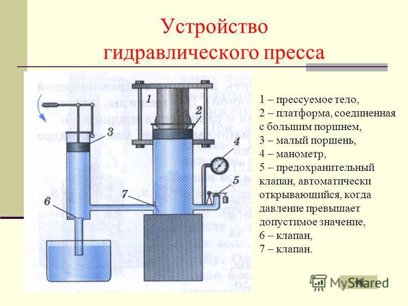 Устройство гидравлического пресса 1 – прессуемое тело, 2 – платформа, соединенная с большим поршнем, 3 – малый поршень, 4 – манометр, 5 – предохранительный клапан, автоматически открывающийся, когда давление превышает допустимое значение, 6 – клапан,