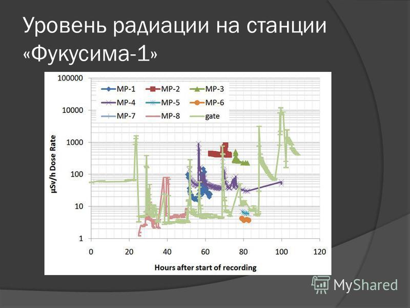 Уровень радиации на станции «Фукусима-1»