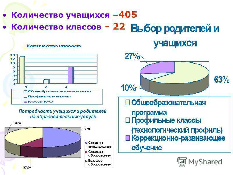 Количество учащихся – 405 Количество классов - 22 Потребности учащихся и родителей на образовательные услуги