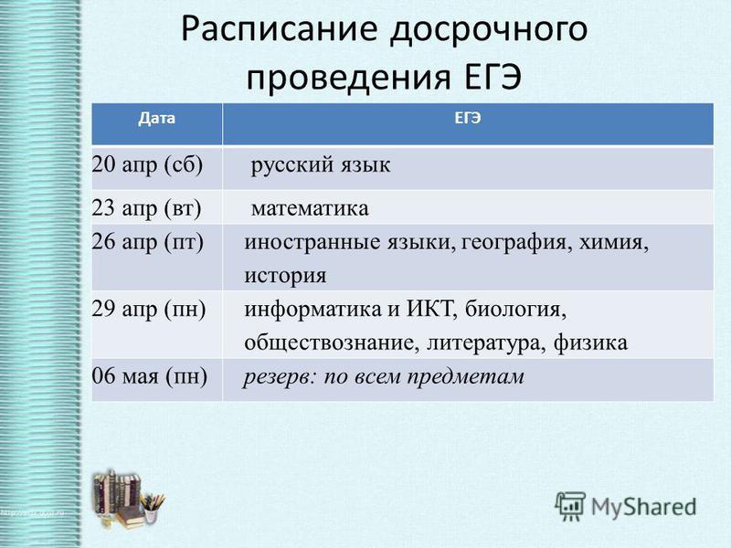 Имеют право сдавать ЕГЭ досрочно в апреле выпускники вечерних (сменных) школ, призванные в ряды Российской Армии выезжающие на российские или международные спортивные соревнования, конкурсы, смотры, олимпиады и тренировочные сборы выезжающие за рубеж