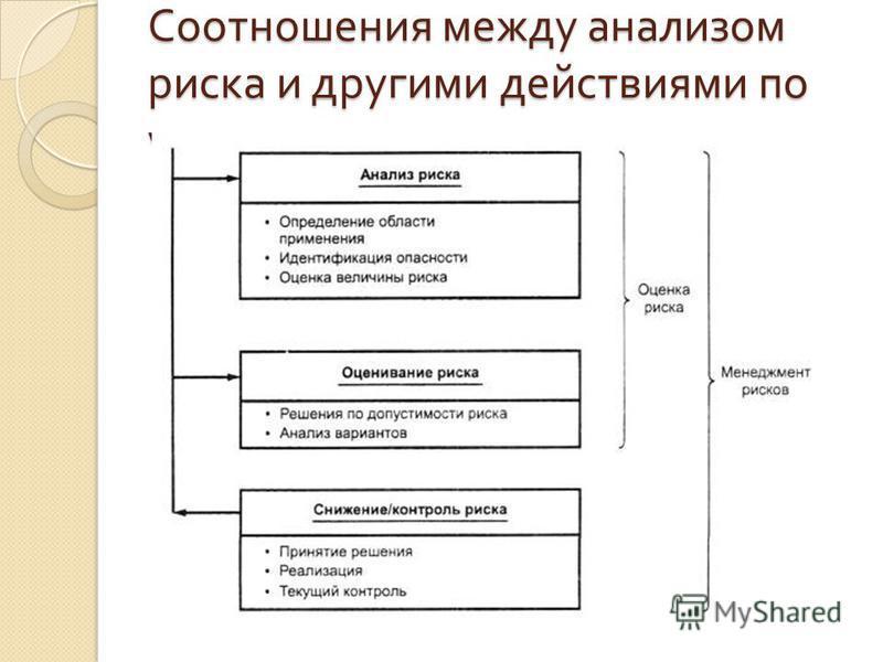 Соотношения между анализом риска и другими действиями по управлению риском