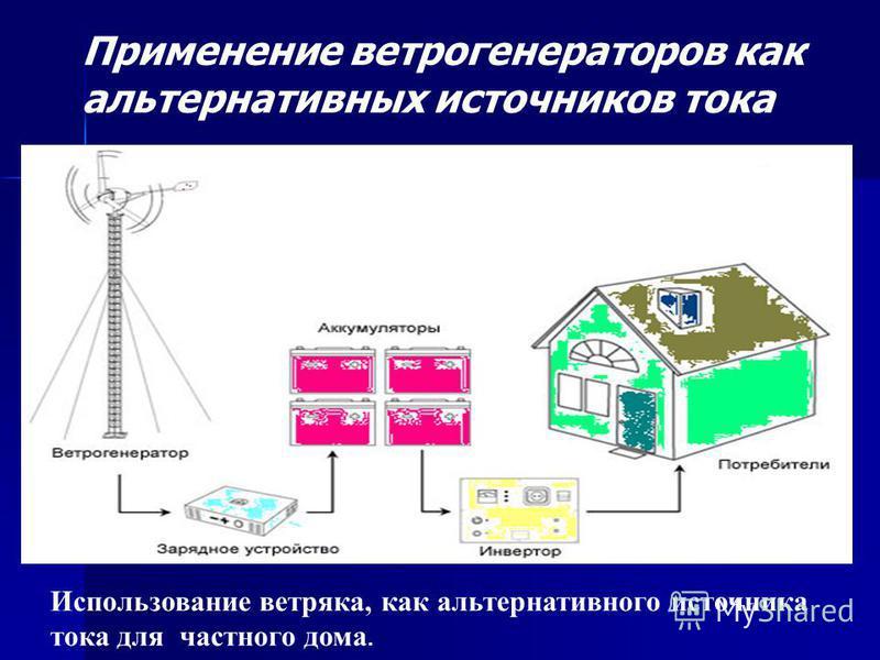 Использование ветряка, как альтернативного источника тока для частного дома. Применение ветрогенераторов как альтернативных источников тока