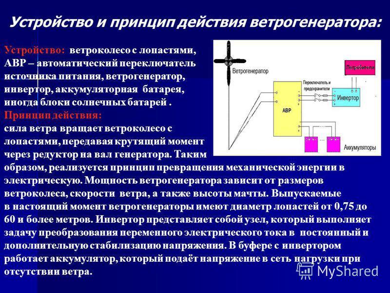 Устройство и принцип действия ветрогенератора: Устройство: ветроколесо с лопастями, АВР – автоматический переключатель источника питания, ветрогенератор, инвертор, аккумуляторная батарея, иногда блоки солнечных батарей. Принцип действия: сила ветра в