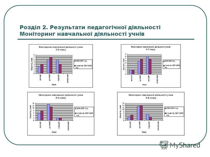 Розділ 2. Результати педагогічної діяльності Моніторинг навчальної діяльності учнів