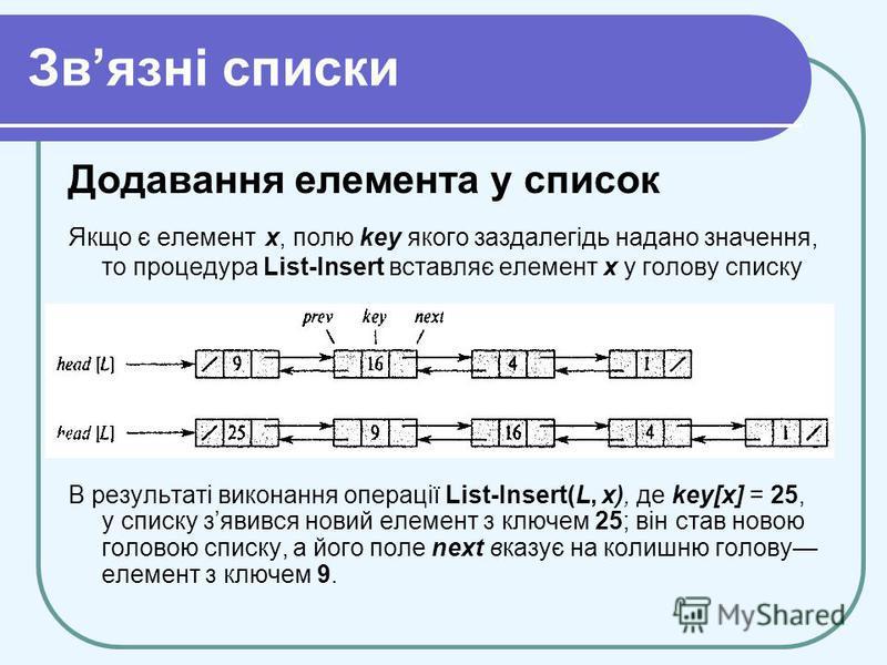 Звязні списки Додавання елемента у список Якщо є елемент х, полю key якого заздалегідь надано значення, то процедура List-Insert вставляє елемент х у голову списку В результаті виконання операції List-Insert(L, х), де kеу[х] = 25, у списку зявився но