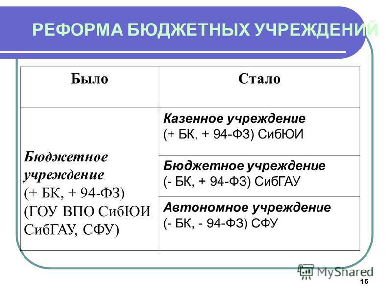 15 РЕФОРМА БЮДЖЕТНЫХ УЧРЕЖДЕНИЙ Было Стало Бюджетное учреждение (+ БК, + 94-ФЗ) (ГОУ ВПО СибЮИ СибГАУ, СФУ) Казенное учреждение (+ БК, + 94-ФЗ) СибЮИ Бюджетное учреждение (- БК, + 94-ФЗ) СибГАУ Автономное учреждение (- БК, - 94-ФЗ) СФУ