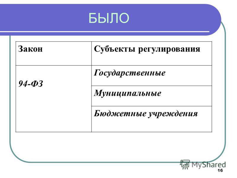 16 БЫЛО Закон Субъекты регулирования 94-ФЗ Государственные Муниципальные Бюджетные учреждения