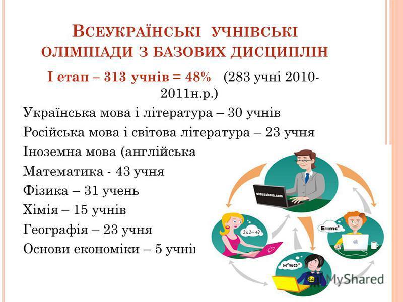 В СЕУКРАЇНСЬКІ УЧНІВСЬКІ ОЛІМПІАДИ З БАЗОВИХ ДИСЦИПЛІН І етап – 313 учнів = 48% (283 учні 2010- 2011н.р.) Українська мова і література – 30 учнів Російська мова і світова література – 23 учня Іноземна мова (англійська/німецька) – 20/3 учнів Математик