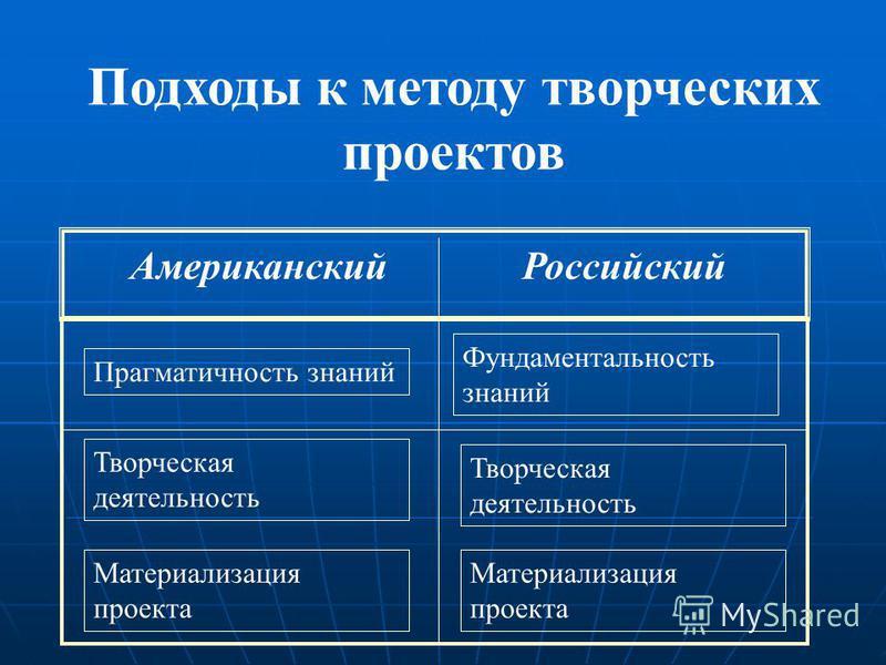 Подходы к методу творческих проектов Американский Российский Прагматичность знаний Фундаментальность знаний Творческая деятельность Материализация проекта