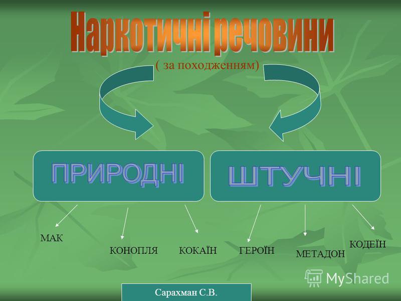 ( за походженням) МАК КОНОПЛЯКОКАЇНГЕРОЇН МЕТАДОН КОДЕЇН Сарахман С.В.