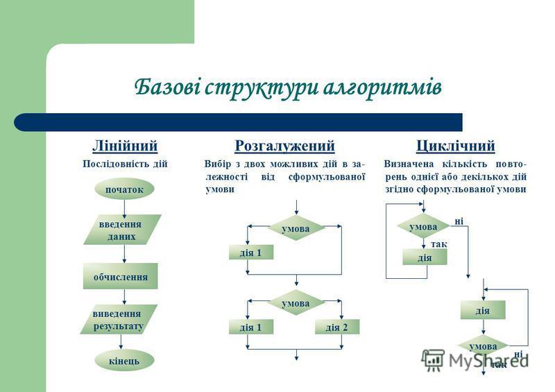 Базові структури алгоритмів Лінійний Послідовність дій Циклічний Визначена кількість повто- рень однієї або декількох дій згідно сформульованої умови Розгалужений Вибір з двох можливих дій в за- лежності від сформульованої умови початок введення дани
