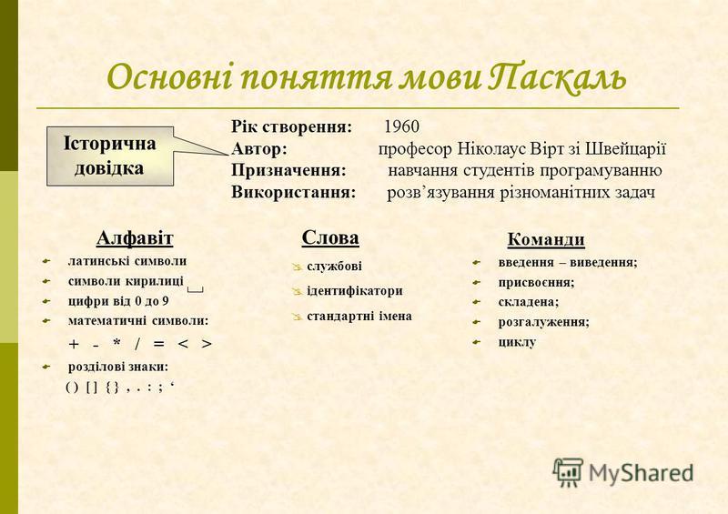 Основні поняття мови Паскаль Алфавіт латинські символи символи кирилиці цифри від 0 до 9 математичні символи: + - * / = розділові знаки: ( ) [ ] { },. : ; Команди введення – виведення; присвоєння; складена; розгалуження; циклу Слова службові ідентифі