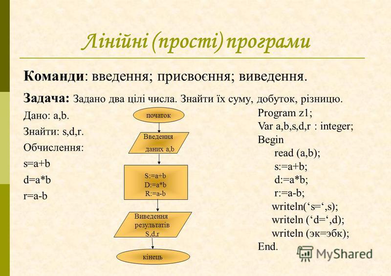 Лінійні (прості) програми Команди: введення; присвоєння; виведення. Задача: Задано два цілі числа. Знайти їх суму, добуток, різницю. Дано: a,b. Знайти: s,d,r. Обчислення: s=a+b d=a*b r=a-b Виведення результатів S,d,r початок Введення даних a,b S:=a+b