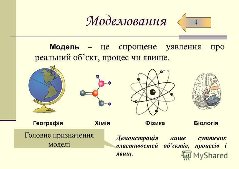 Моделювання Модель – це спрощене уявлення про реальний обєкт, процес чи явище. ГеографіяХіміяФізикаБіологія Головне призначення моделі Демонстрація лише суттєвих властивостей обєктів, процесів і явищ. 4