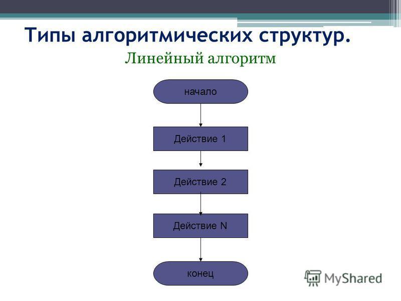 Типы алгоритмических структур. Линейный алгоритм начало конец Действие 1 Действие 2 Действие N