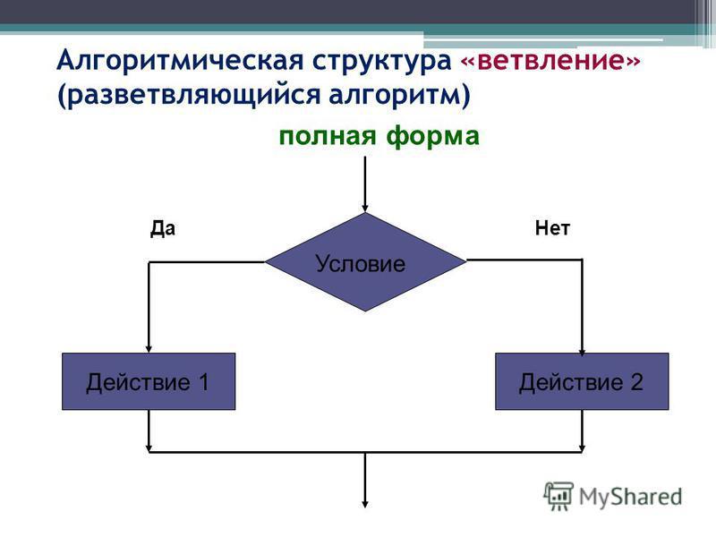 Алгоритмическая структура «ветвление» (разветвляющийся алгоритм) Условие Действие 2Действие 1 Да Нет полная форма